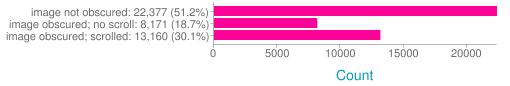 Image Display Stats