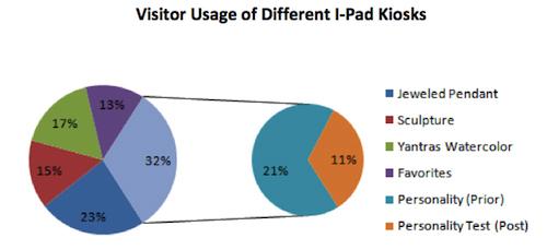 iPad Kiosk Use