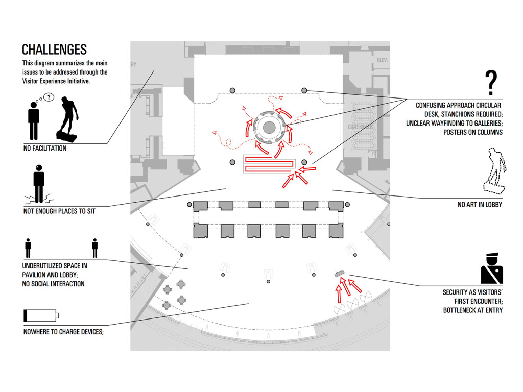 Working closely with SITU, we enumerated the challenges we were seeing, which they show clearly in this diagram of the space. Courtesy SITU Studio.