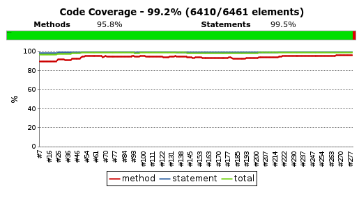 Jenkins displays a report that lets us know what percentage of our code is covered by tests. For this particular project it is close to 100% test coverage.