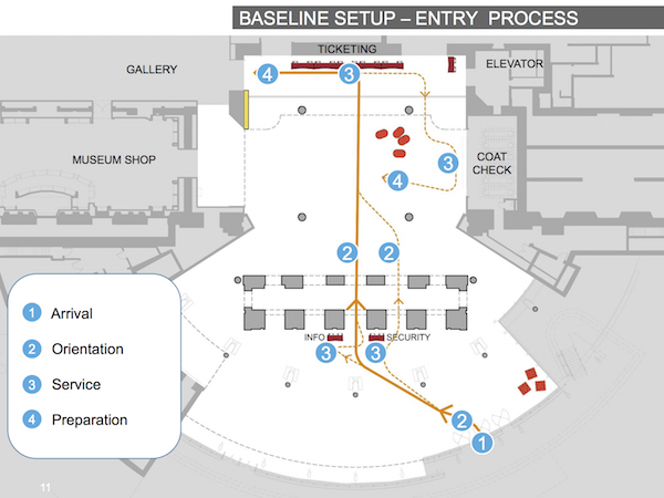 Info and security desk placement will help guide visitors to the center of the brick arcade, so they are lined up with ticketing when they enter the lobby.