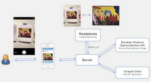 Technical implementation of the Cornell team which included the moodstocks api, our snippet data, and our open collection API.