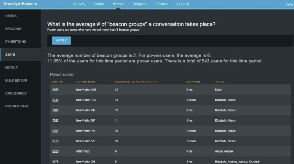 """One of the metrics we can pull from the dashboard is the average number of """"beacon groups"""" from which a conversation takes place and is an indication of how much a user is exploring the Museum. Here you can see the conversation from the top """"explorer"""" during this particular time period used 21 beacon groups over 2 hours."""