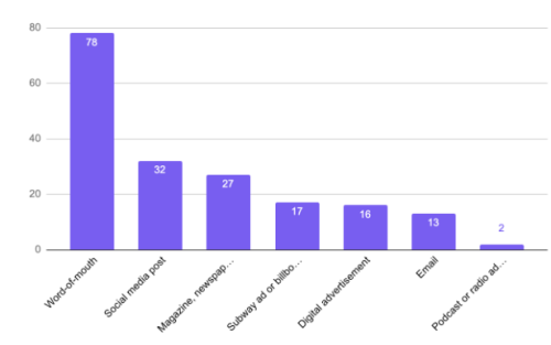 Word-of-mouth ranked highest among ways people learned about the exhibition.
