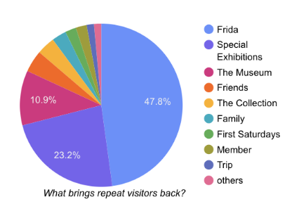 """For 71% of respondents, """"Frida Kahlo"""" specifically and special exhibitions in general are the reason to return to the Museum."""