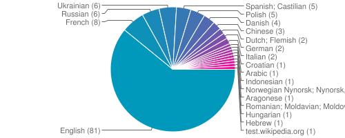 wikilang_chart.png